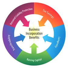 Pros and Cons of Incorporating a Small Business
